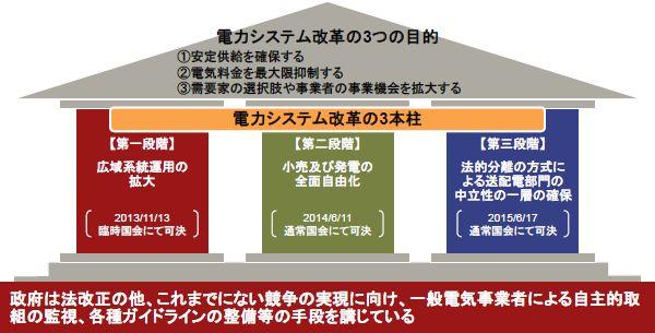 電力システム改革の「3つの目的」と「3本柱の政策」
