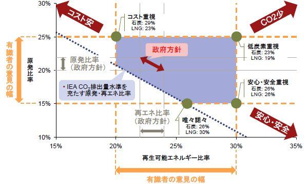 電源ミックスの関係図