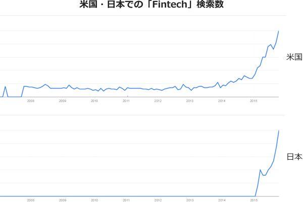 日本・米国での「Fintech」検索回数