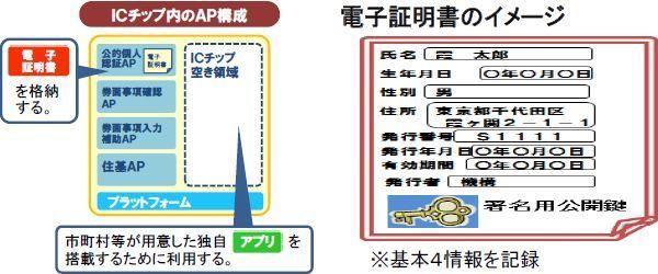 電子証明書のイメージ