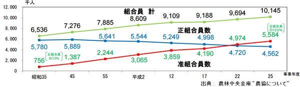 総合農協統計表