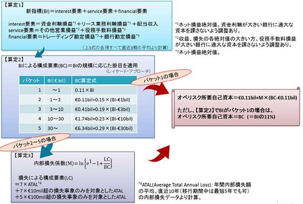標準的手法(SMA)の改定