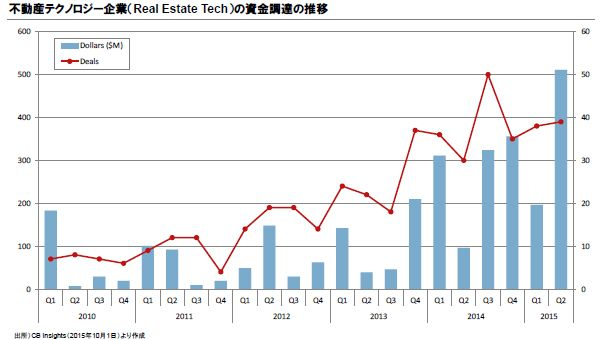 Real Estate Tech(不動産テック)とは