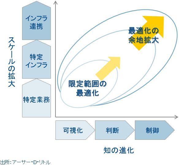 IoTの本質「スケールの拡大と知の進化による社会の最適化」