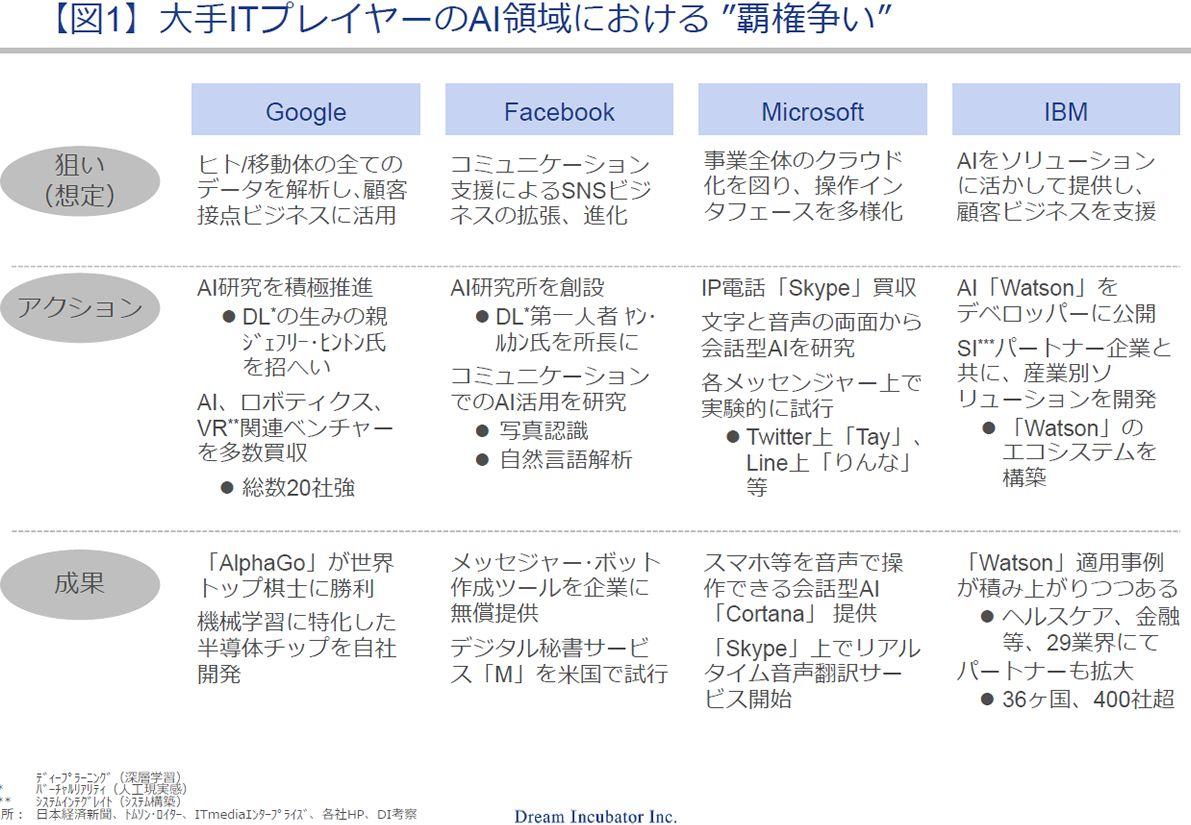 """大手ITプレイヤーのAI領域における """"覇権争い"""""""