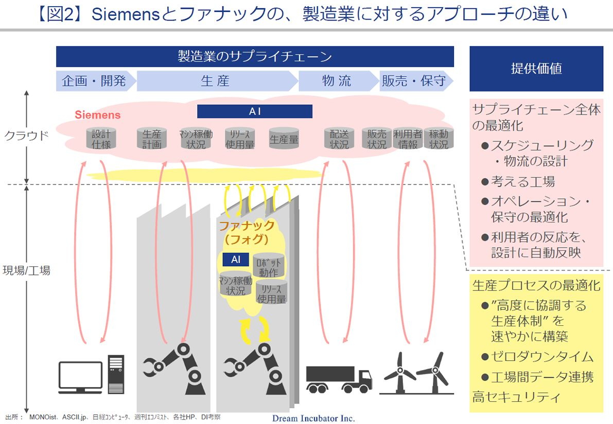 2】Siemensとファナックの、製造業に対するアプローチの違い