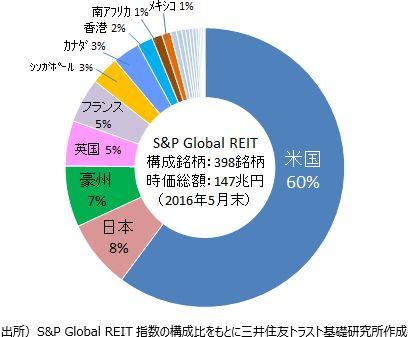 グローバルREITの時価総額構成比