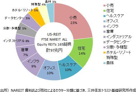 US-REITの投資対象(時価総額シェア)