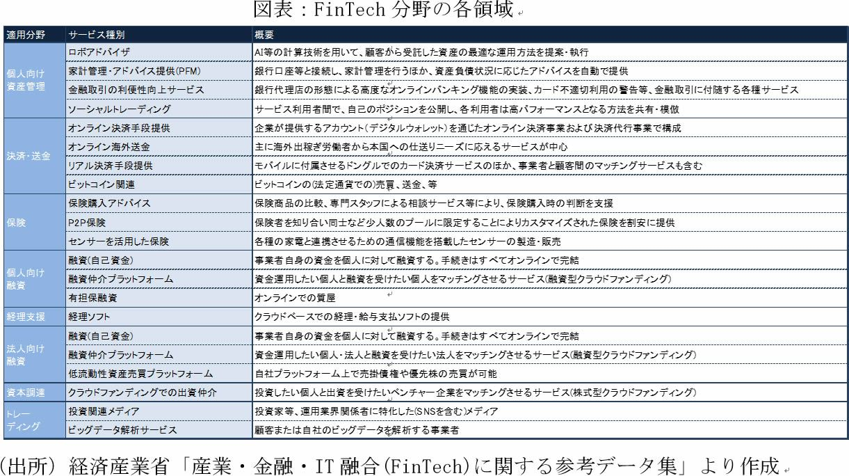 FinTech分野の各領域