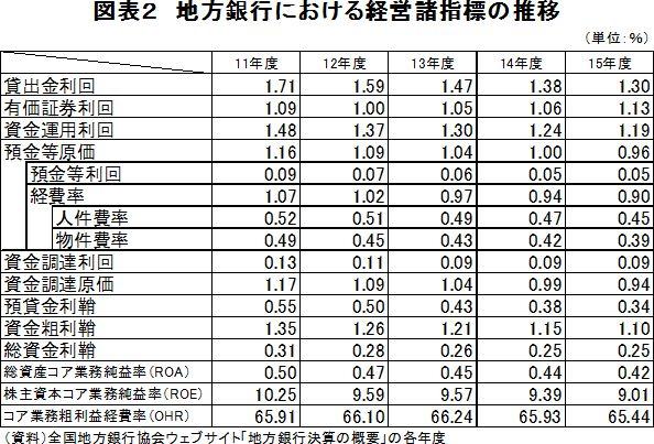 地方銀行における経営諸指標の推移