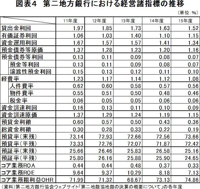 第二地方銀行における経営諸指標の推移