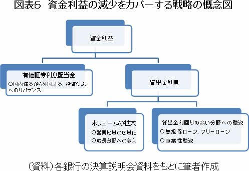 図表5 資金利益の減少をカバーする戦略の概念図