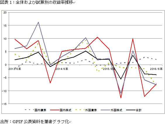 図表1:全体および試算別の収益率推移
