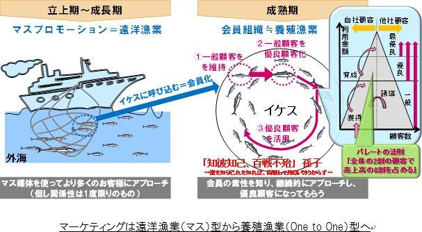 マーケティングは遠洋漁業(マス)型から養殖漁業(One to One)型へ