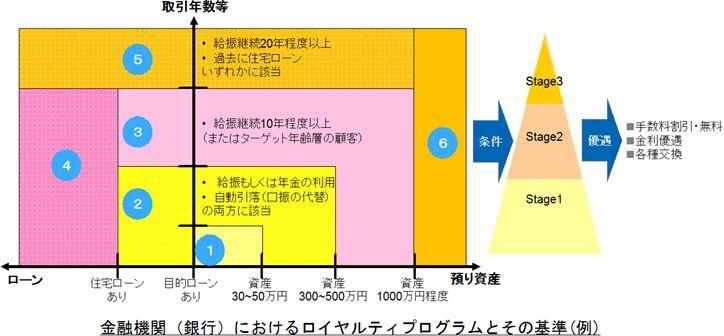 金融機関(銀行)におけるロイヤルティプログラムとその基準(例)