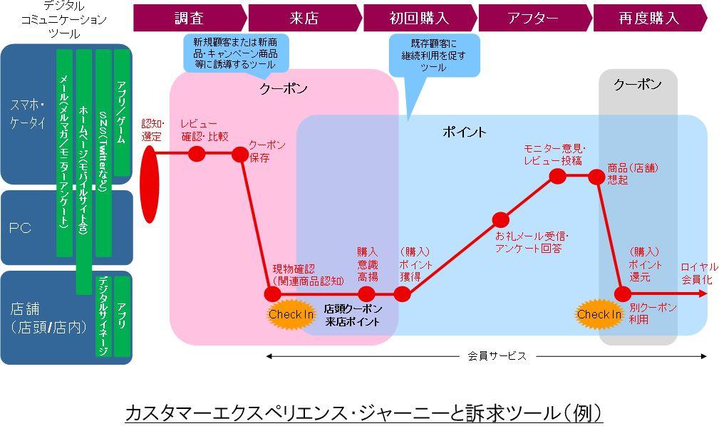 カスタマーエクスペリエンス・ジャーニーと訴求ツール(例)