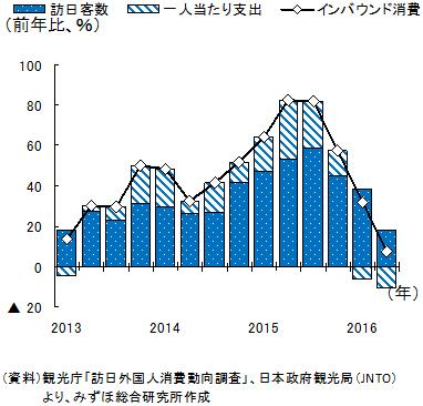 訪日外国人消費動向調査 グラフ1