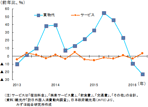訪日外国人消費動向調査 グラフ2