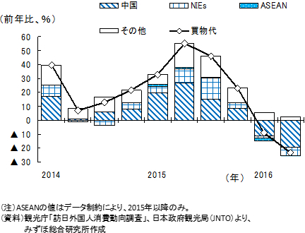 訪日外国人消費動向調査 グラフ3
