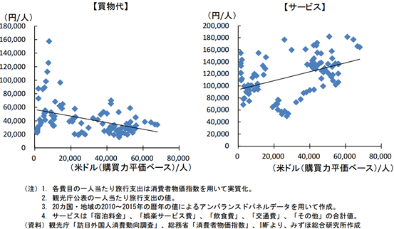 訪日外国人消費動向調査 グラフ4