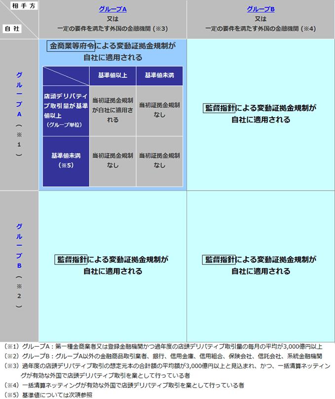 証拠金規制の構造と規制対象者 図1