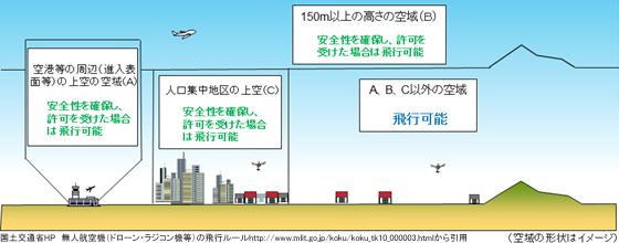 図:ドローンと改正航空法