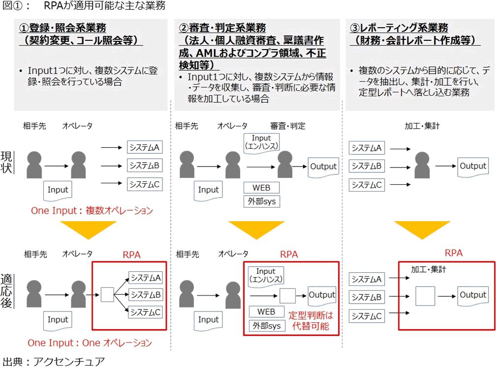 図1 RPAが適用可能な業務