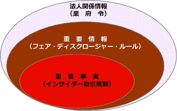 図2 フェア・ディスクロージャー・ルールの適用対象となる情報の範囲
