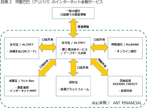 図表2 阿里巴巴(アリババ)のインターネット金融サービス