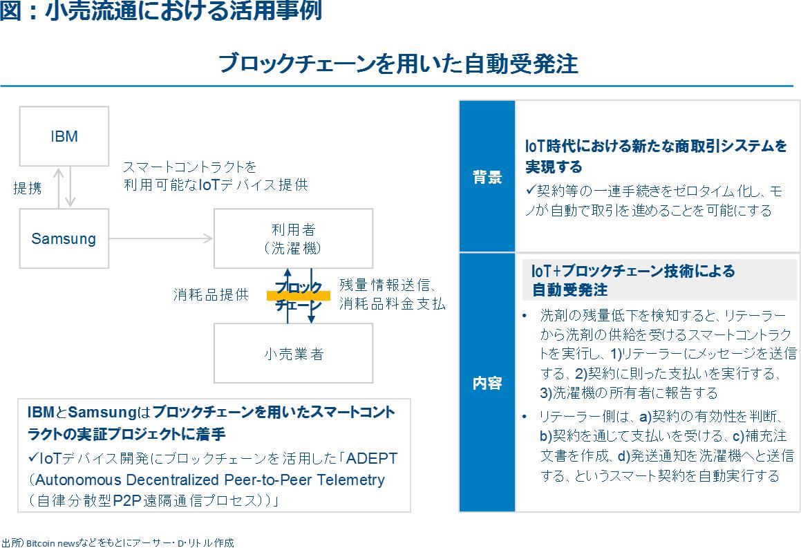 図1:小売流通における活用事例