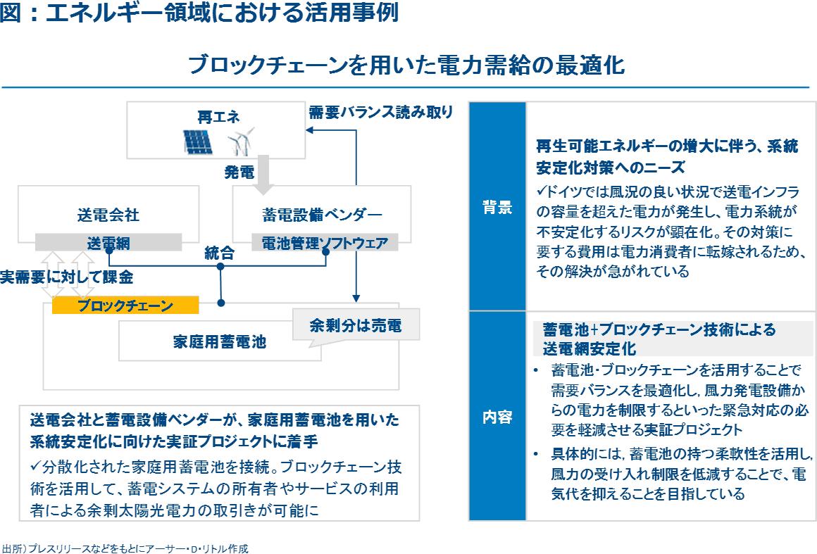 図2:エネルギー領域における活用事例