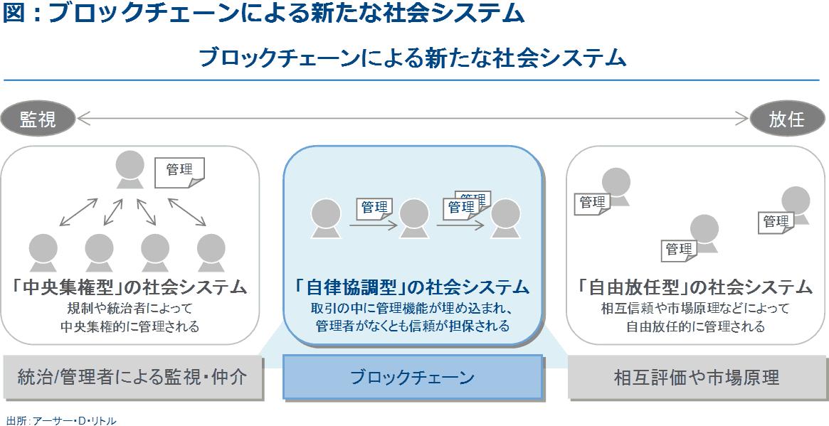 図3:ブロックチェーンによる新たな社会システム