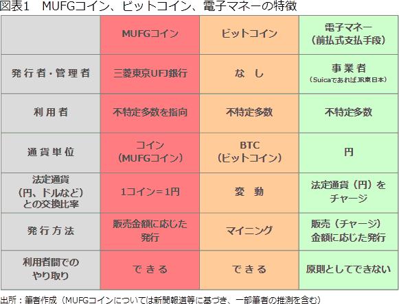 図1 MUFGコイン、ビットコイン、電子マネーの特徴