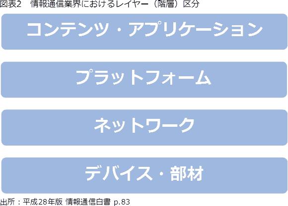 図2 情報通信業界におけるレイヤー(階層)区分