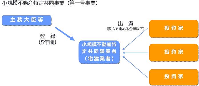 図2 小規模不動産特定共同事業(第一号事業)