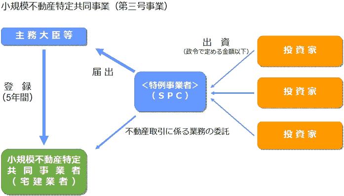 図3 小規模不動産特定共同事業(第三号事業)