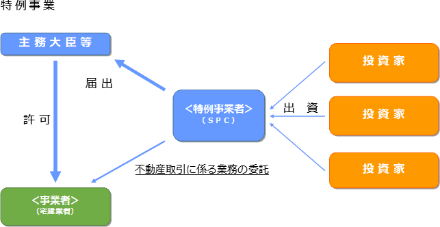 図4 特例事業