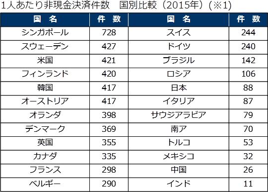 1人あたり非現金決済件数 国別比較(2015年)