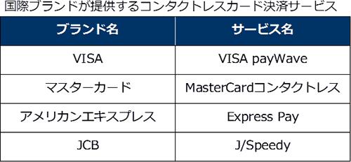 国際ブランドが提供するコンタクトレスカード決済サービス