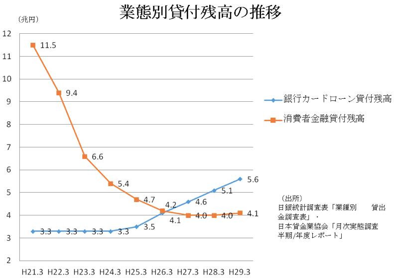 図1 業態別貸付残高の推移