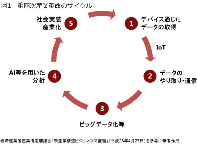 第四次産業革命の構成要素