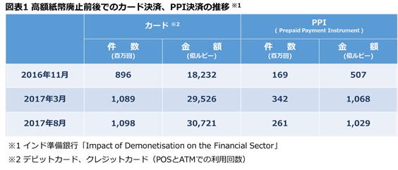 図表1 高額紙幣廃止前後のでのカード決済、PPI決済の推移