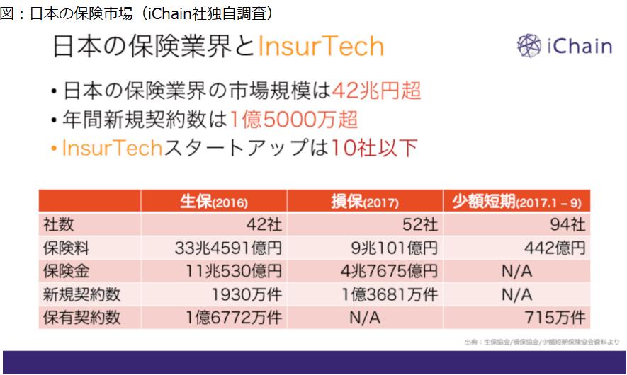 日本の保険市場(iChain社独自調査)