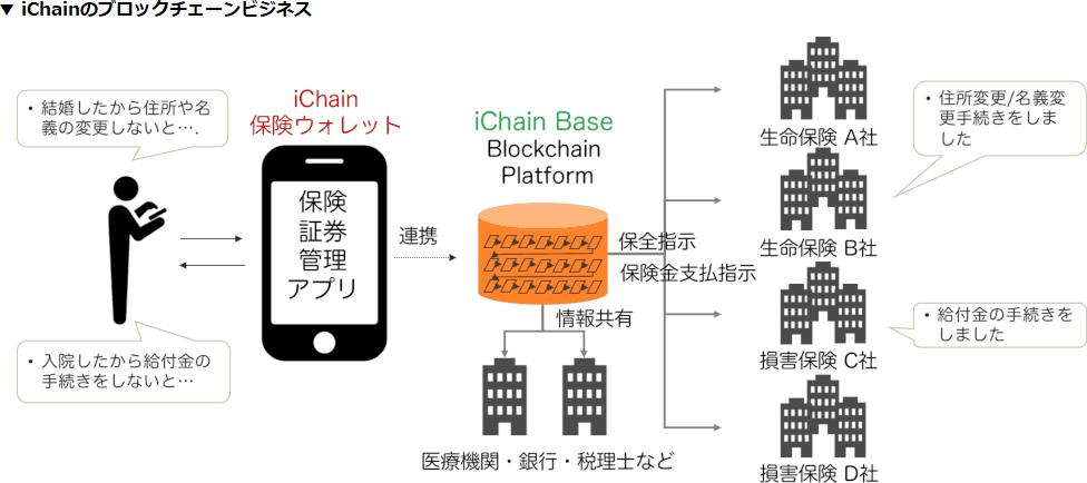 iChainのブロックチェーンビジネス