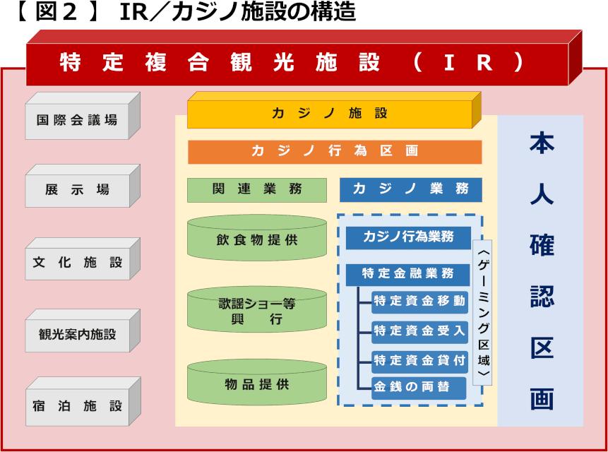 IR/カジノ施設の構造