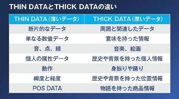 THIN DATAとTHICK DATAの違い